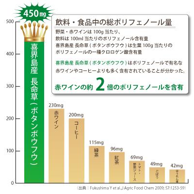 喜界島産長命草(ボタンボウフウ) クロロゲン酸量